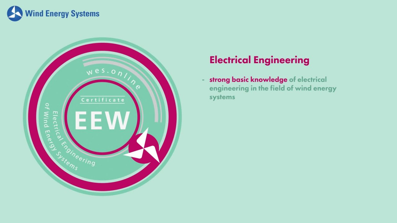 Electrical Engineering of Wind Energy Systems - Introducing our Certificates