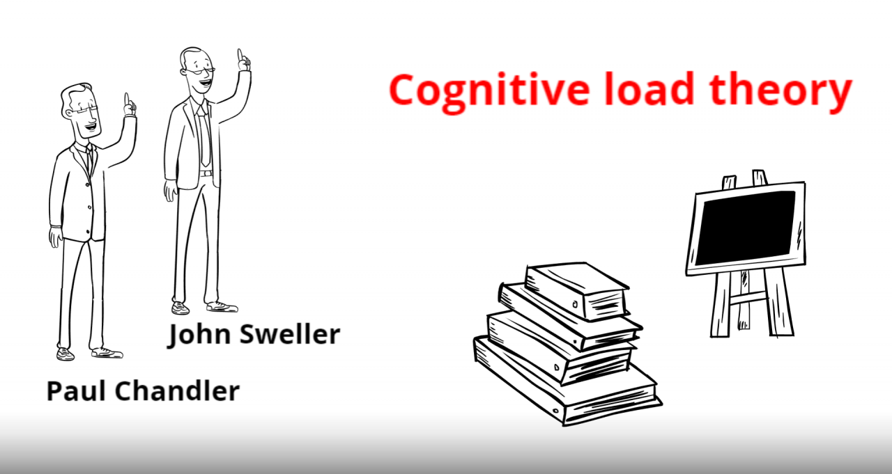 Cognitive Load Theory - Janik Richter